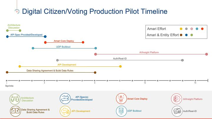 Time for the Red States to act! A Zero Fraud Mobile, Identity based VOTING Proof of Concept