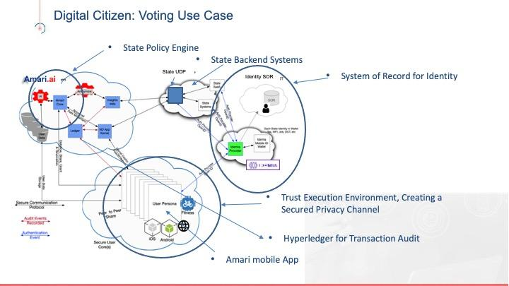 The keys to a Zero Fraud Covid Low Touch Voting implementation